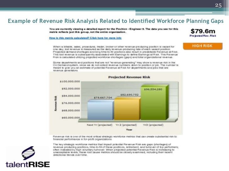 25Example of Revenue Risk Analysis Related to Identified Workforce Planning Gaps