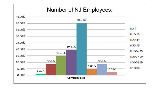 EANJ Talent Management Survey   May, 2018