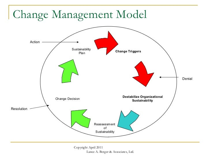 strategic change management in safaricom ltd He holds a master of science in risk management from  and research with a focus on strategic change and research both at  such as safaricom ltd.