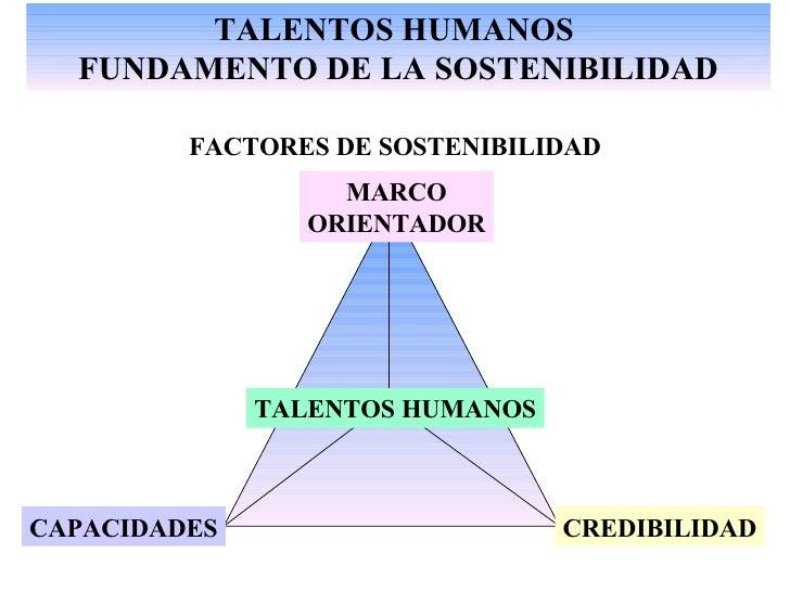TALENTOS HUMANOS  FUNDAMENTO DE LA SOSTENIBILIDAD FACTORES DE SOSTENIBILIDAD MARCO ORIENTADOR CREDIBILIDAD CAPACIDADES TAL...
