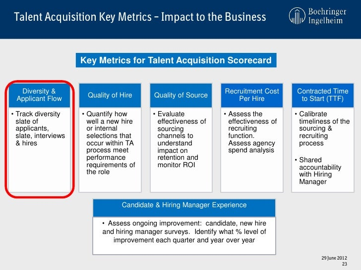 impact on acquisition performance
