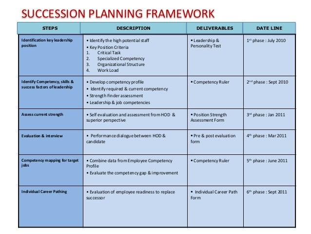 Talent Performance Framework