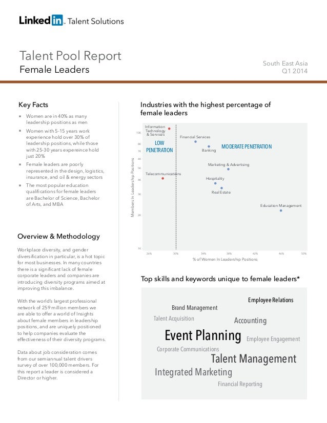 Talent Pool Report Female Leaders South East Asia Q1 2014 Key Facts Overview & Methodology Workplace diversity, and gender...