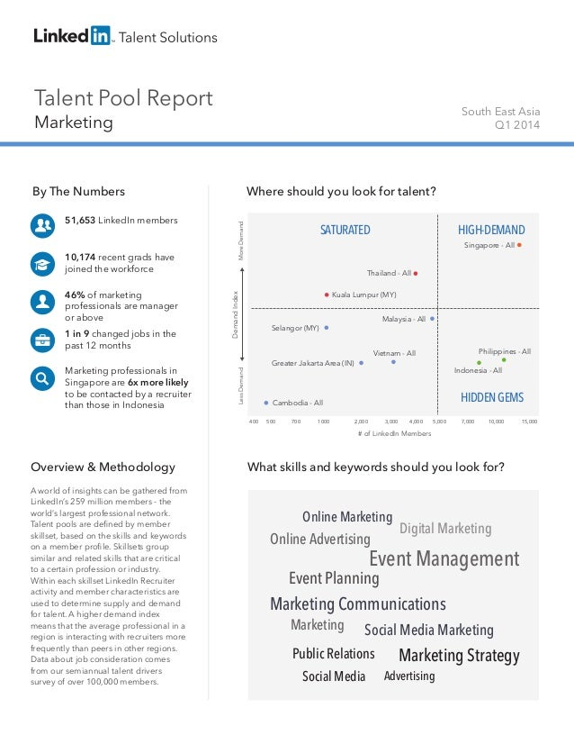 Talent Pool Report Marketing South East Asia Q1 2014 By The Numbers 51,653 LinkedIn members 10,174 recent grads have joine...