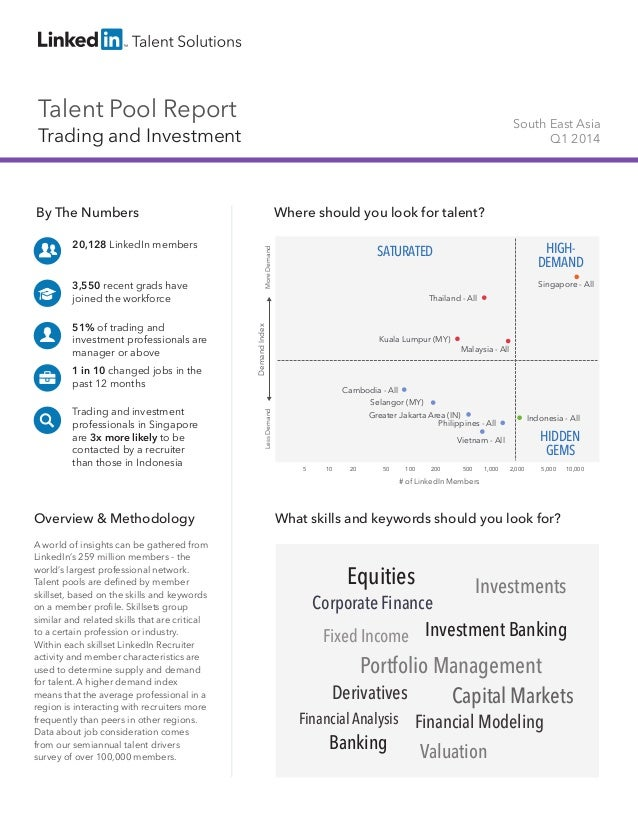 Talent Pool Report Trading and Investment South East Asia Q1 2014 By The Numbers 20,128 LinkedIn members 3,550 recent grad...