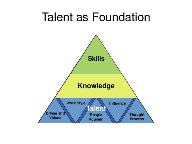 Talent as Foundation                          Skills                  Knowledge                    Talent             Work...