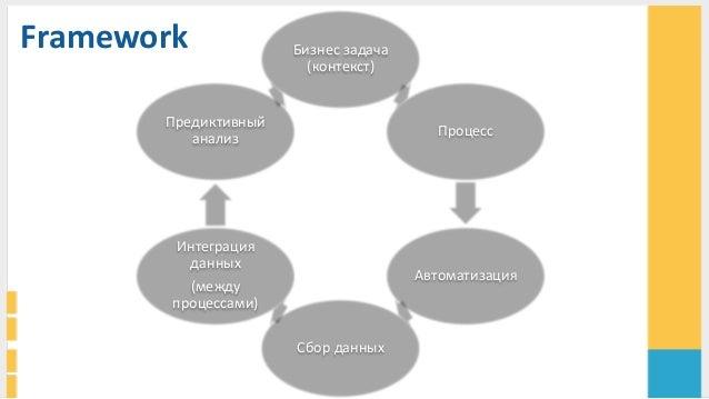 Framework     Бизнес  задача   (контекст)   Процесс     Автоматизация   Сбор  данных     Интеграция...