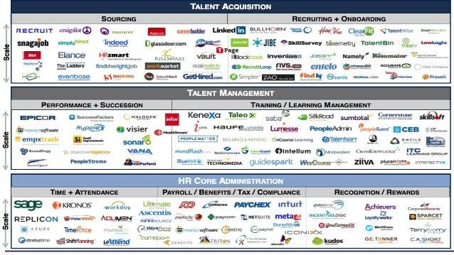 •  Большинство  задач  HRа  могут  быть  решены  при  помощи   автоматизации  и  использования  ...