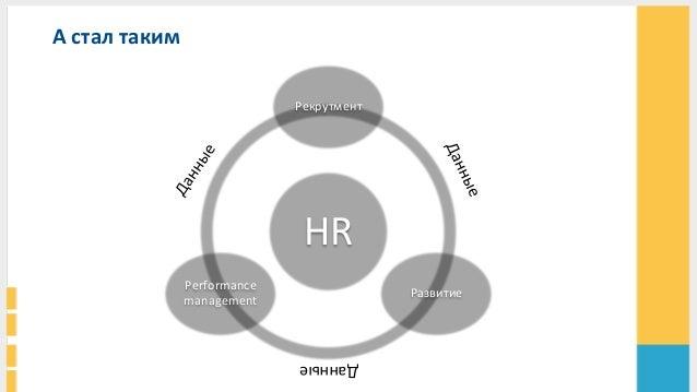 А  стал  таким     HR   Рекрутмент     Развитие     Performance   management     Данные