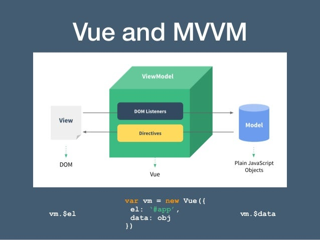 Vue - the Progressive Framework