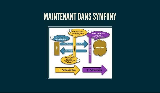 MAINTENANT DANS SYMFONY