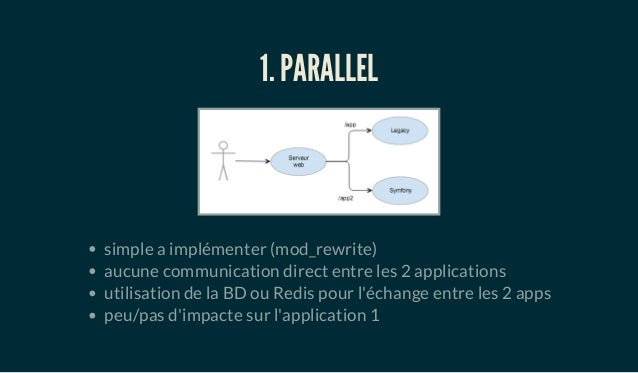 1. PARALLEL simple a implémenter (mod_rewrite) aucune communication direct entre les 2 applications utilisation de la BD o...