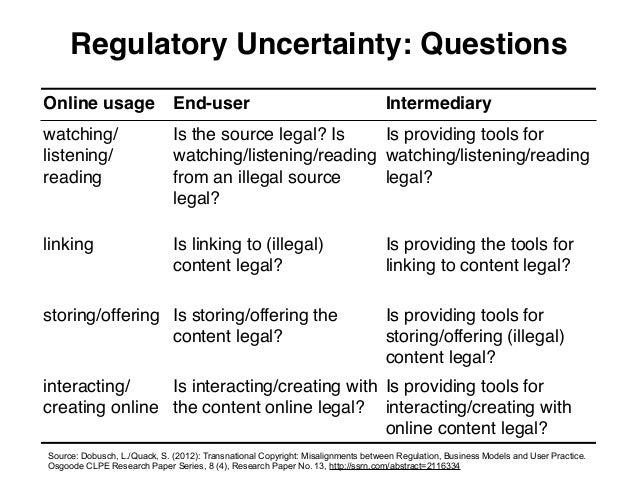 Regulatory Uncertainty: QuestionsOnline usage                  End-user                                            Interme...
