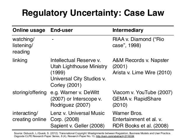 Regulatory Uncertainty: Case LawOnline usage                  End-user                                            Intermed...