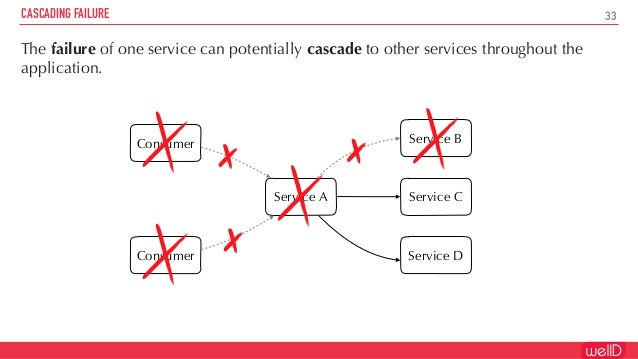 https://www.slideshare.net/welld/the-birth-and-evolution-of-a-microservices-architecture