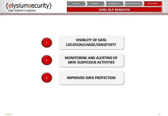 CORE DLP BENEFITS 19 CONCLUSIONIMPLEMENTATIONPREPARATIONCONCEPTCONTEXT VISIBILITY OF DATA LOCATION/USAGE/SENSITIVITY 1 MON...