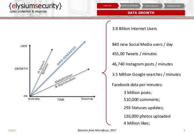 SOCIAL MEDIA AS A CYBER WEAPON Slide 3