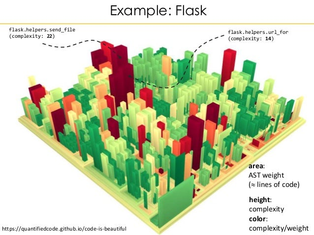 Example: Flask flask.helpers.send_file (complexity: 22) flask.helpers.url_for (complexity: 14) area: AST weight ( lines o...