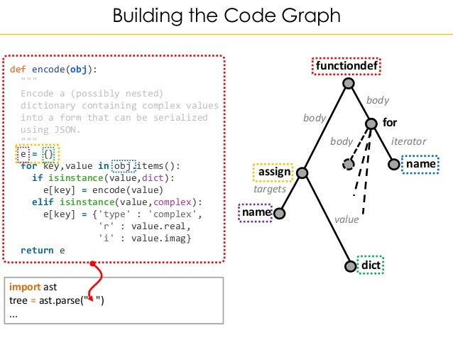 Code is not text how graph technologies can help us to understand ou code is not text how graph technologies can help us to understand our code better malvernweather Images