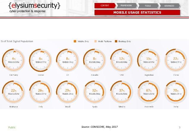 Mobile Security Assessment Slide 3