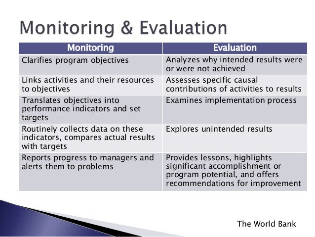 Monitoring and evaluation supporting school improvement and effective monitoring evaluation maxwellsz
