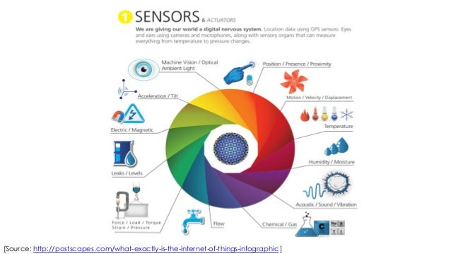 Disposable Medical Devices Sensors Market worth $6,217 Million by 2018