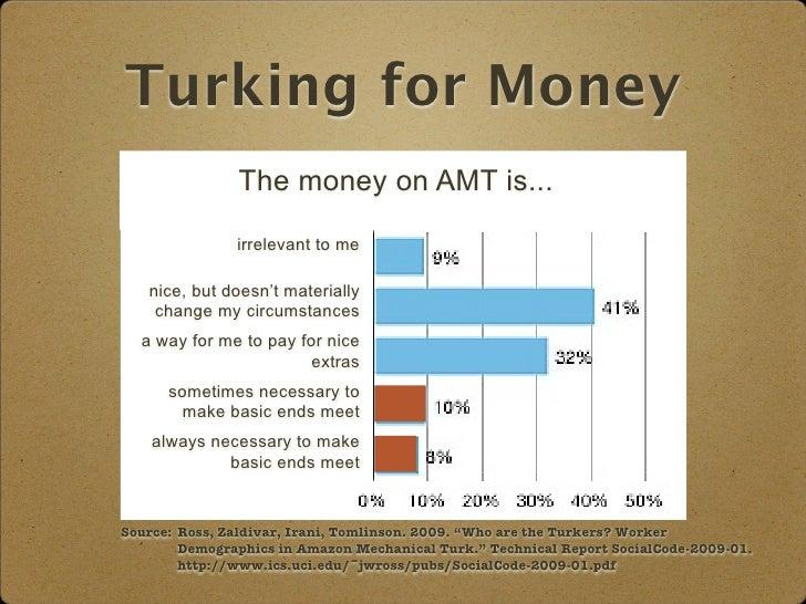 how to work on amazon mechanical turk