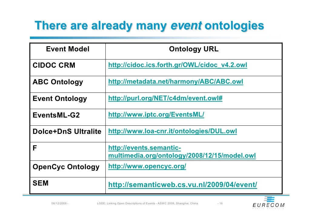There are already many event ontologies     Event Model                                                       Ontology URL...