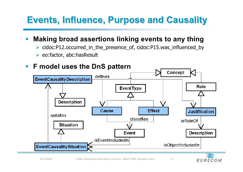 Events, Influence, Purpose and Causality  Making broad assertions linking events to any thing     cidoc:P12.occurred_in_th...