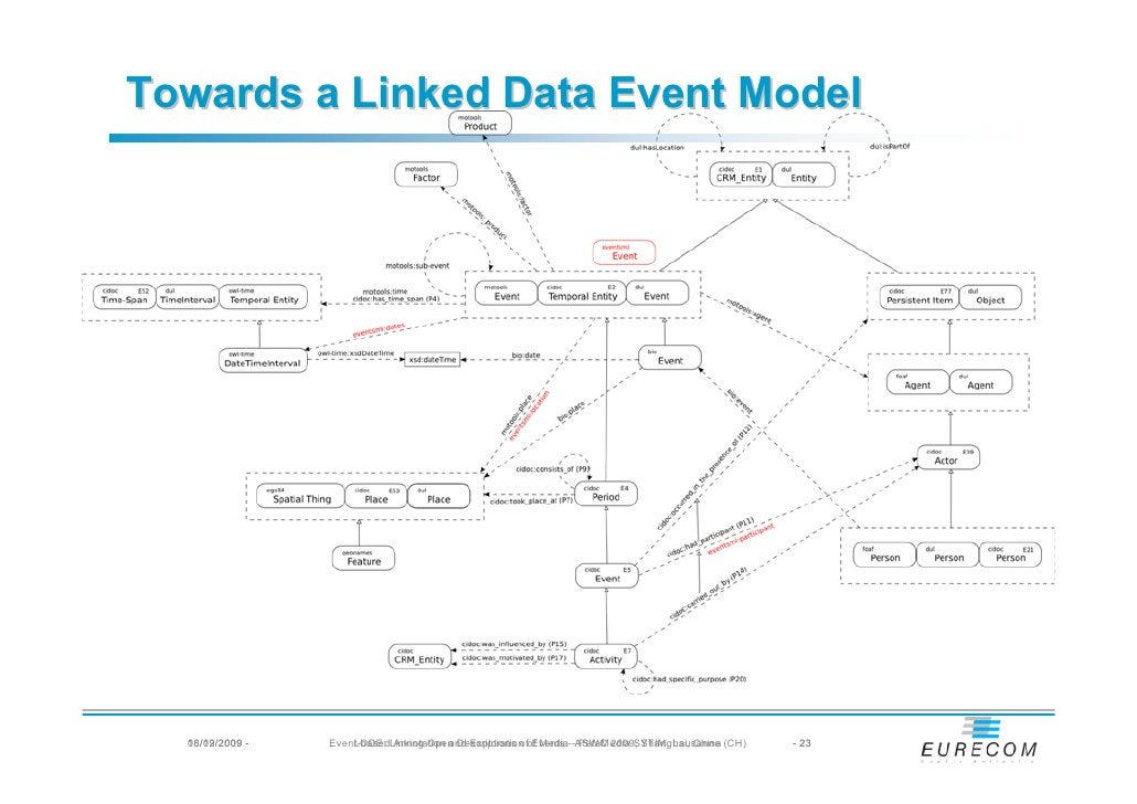 Towards a Linked Data Event Model       16/09/2009   08/12/2009 -   Event-basedLinking Open Descriptions ofof Media--ASWC ...