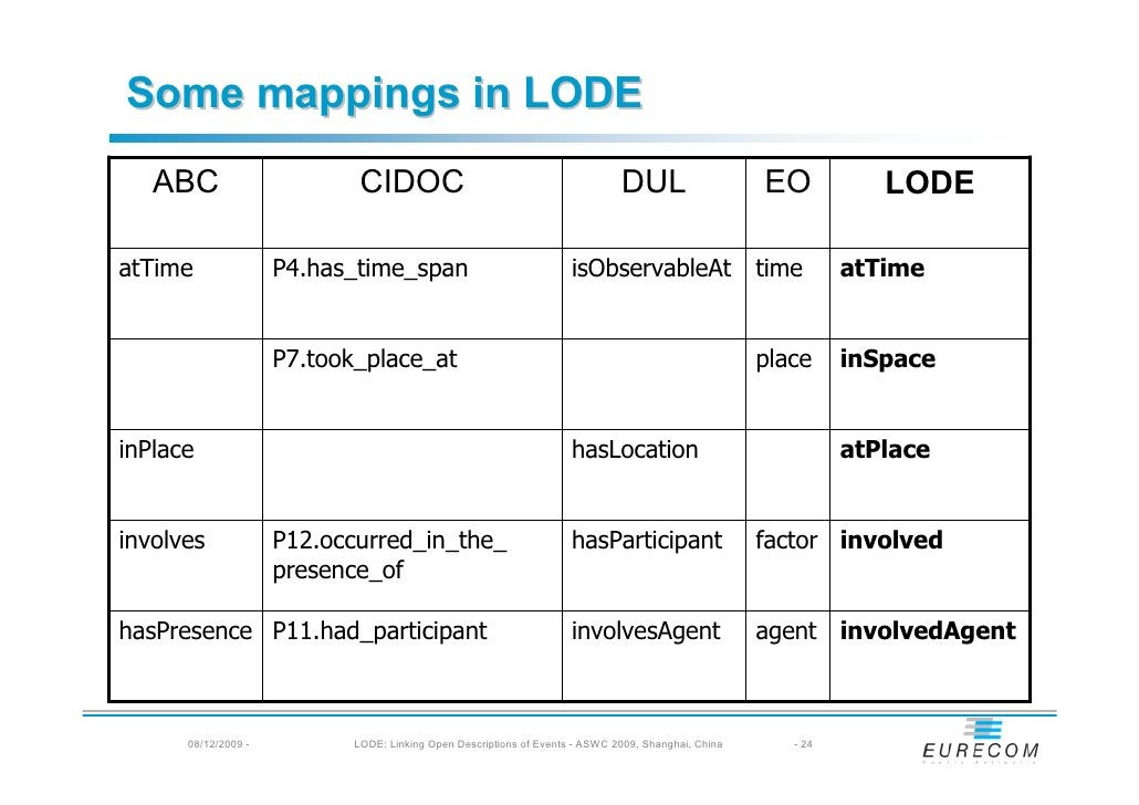 Some mappings in LODE    ABC                       CIDOC                                            DUL                   ...