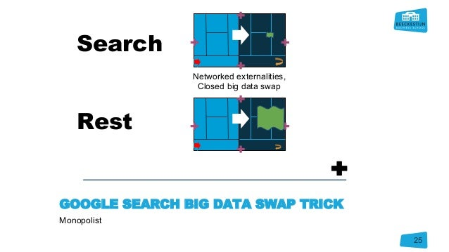 GOOGLE SEARCH BIG DATA SWAP TRICK Monopolist 25 Search Rest Networked externalities, Closed big data swap