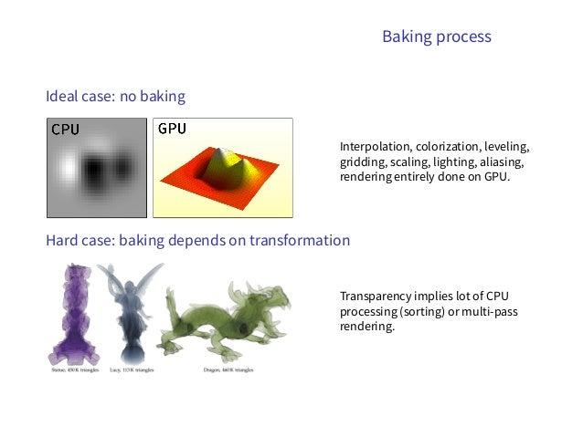 Modern OpenGL scientific visualization