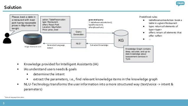 Talking knowledge graphs ny Slide 3