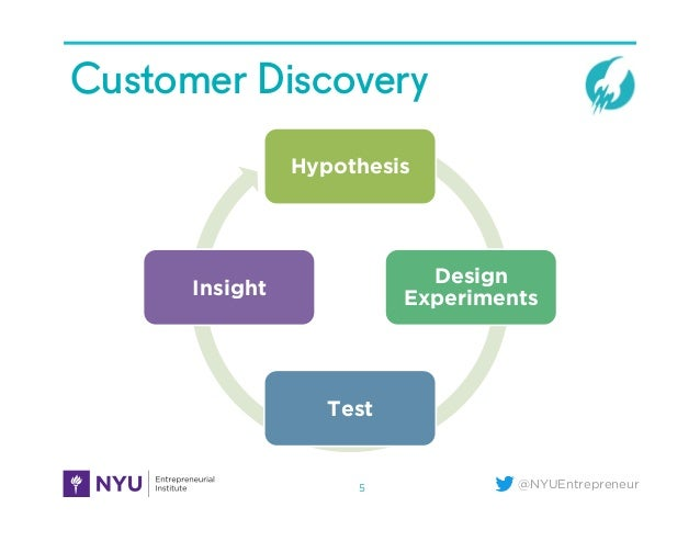 @NYUEntrepreneur Customer Discovery 5 Hypothesis Design Experiments Test Insight