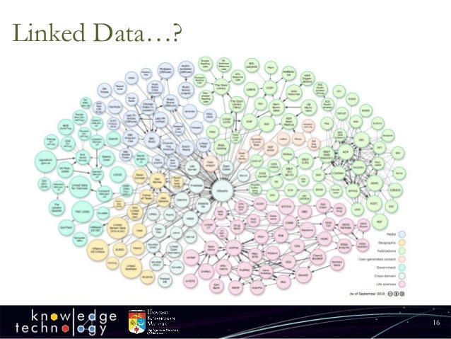 Linked Data…?  16