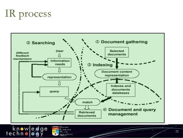 IR process  22