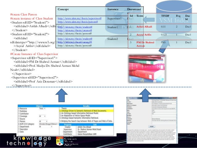 """VSM Index  #create Class Person  #create instance of Class Student  <Student rdf:ID=""""Student1"""">  <rdfs:label>ArifahAlhadi<..."""