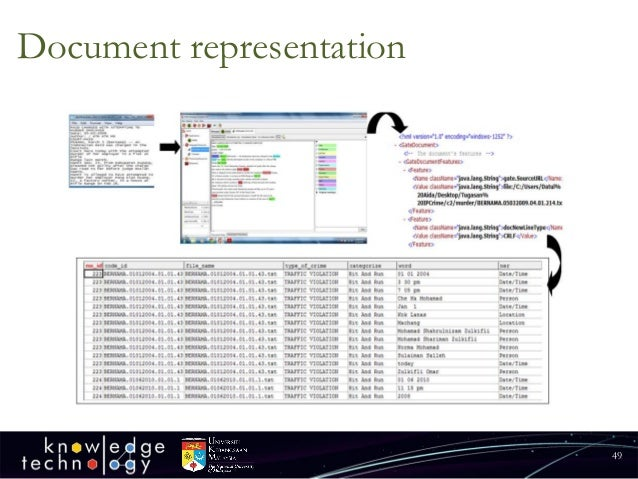 Document representation  49