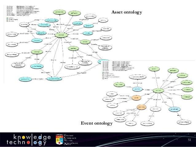 51  Asset ontology  Event ontology