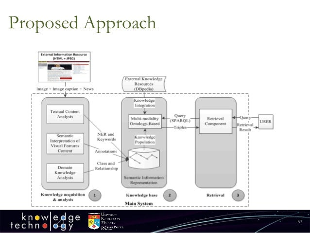 Proposed Approach  57