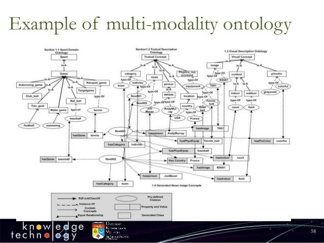 Example of multi-modality ontology  58