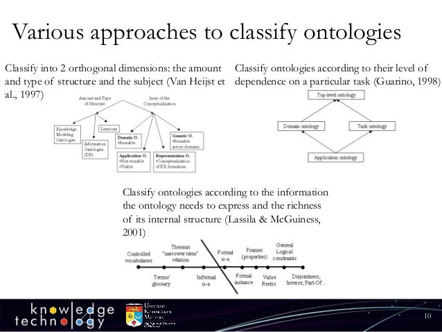 Various approaches to classify ontologies  10  Classify ontologies according to the information the ontology needs to expr...