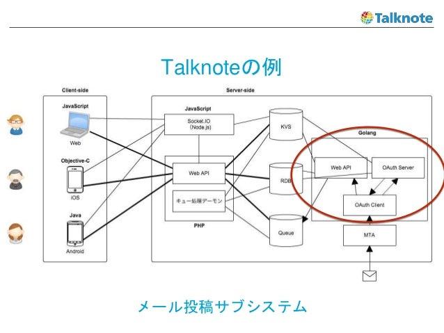 Talknoteの例 メール投稿サブシステム