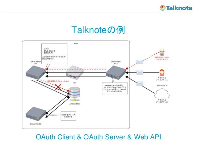 Talknoteの例 OAuth Client & OAuth Server & Web API