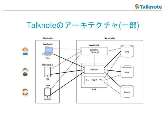 Talknoteのアーキテクチャ(一部)