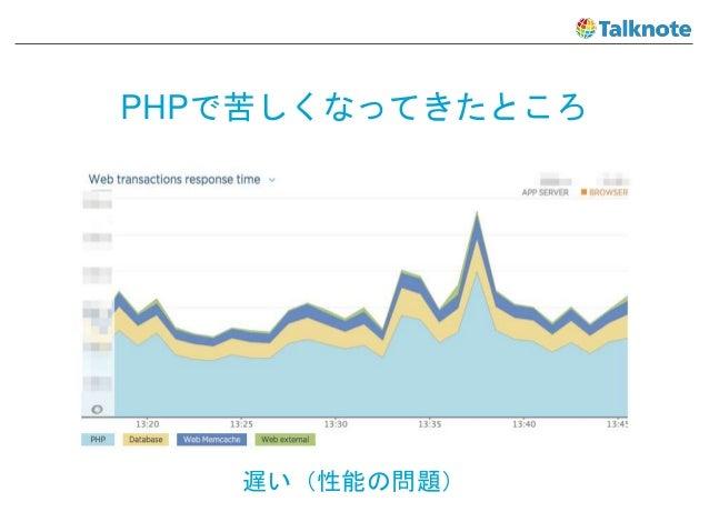 PHPで苦しくなってきたところ 遅い(性能の問題)