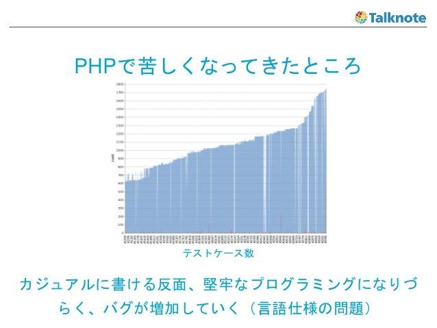 PHPで苦しくなってきたところ カジュアルに書ける反面、堅牢なプログラミングになりづ らく、バグが増加していく(言語仕様の問題) テストケース数