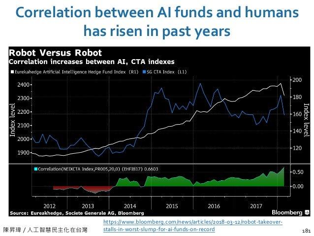 陳昇瑋 / 人工智慧民主化在台灣 Correlation between AI funds and humans has risen in past years 181 https://www.bloomberg.com/news/articl...