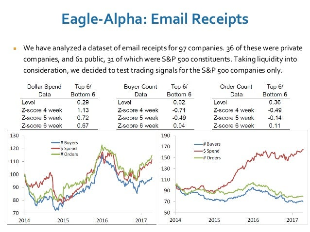Eagle-Alpha: Email Receipts 187 We have analyzed a dataset of email receipts for 97 companies. 36 of these were private co...